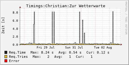 Uptime 1 Woche